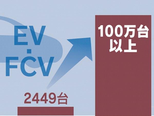 トヨタはEVとFCVで計100万台を目指す