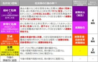 広島は大雨で警戒レベル「4」と発表されたが梅雨入りは遅れた(危険度分布の説明図は気象庁資料による)