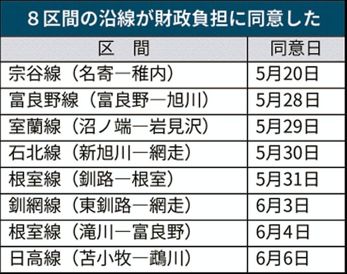 JR北への財政支援、8区間の沿線自治体が負担に同意: 日本経済新聞