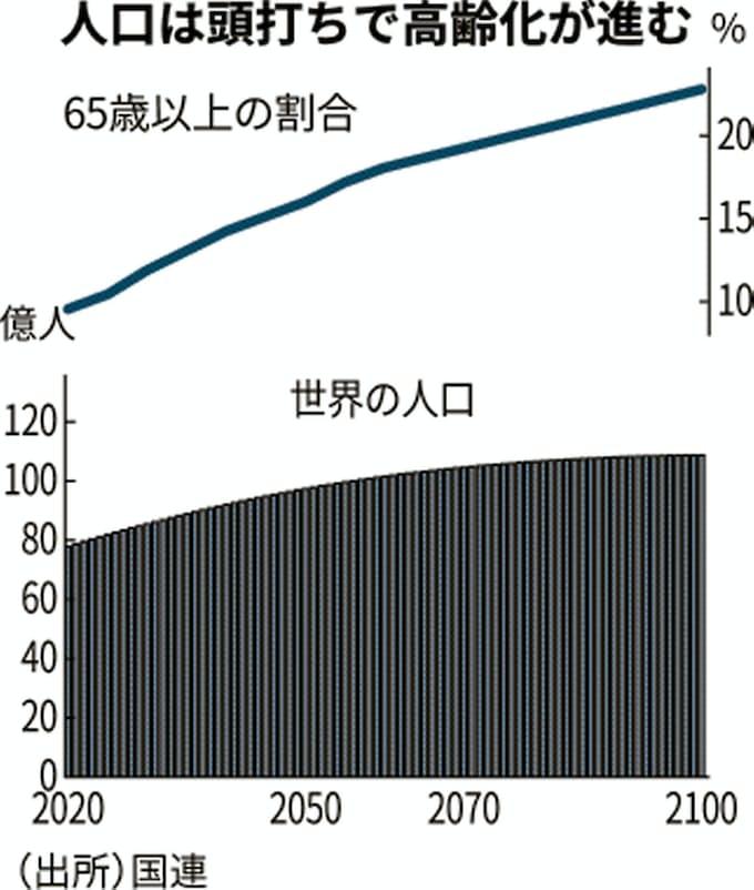 世界の人口、2100年に「ゼロ成長」 国連推計: 日本経済新聞