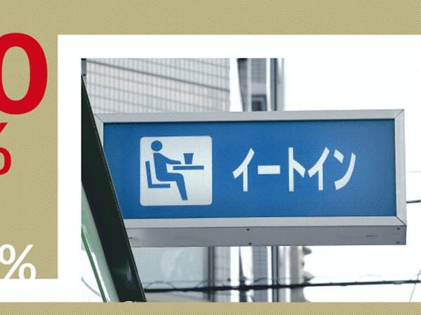 外食は飲食設備のある場所で食べると10%だが、テークアウトの場合は8%だ