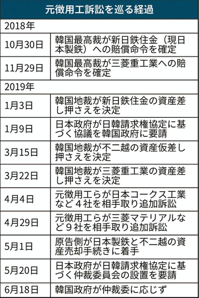 日韓企業が資金拠出案 韓国政府、元徴用工問題で提示: 日本経済新聞