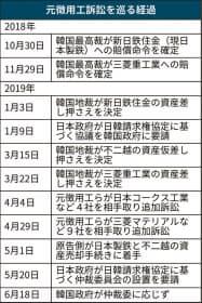 日韓企業が資金拠出案 韓国政府、元徴用工問題で提示 :日本経済新聞