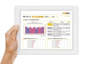 博報堂DYHDが7月から提供する「CONOOTO」の利用イメージ