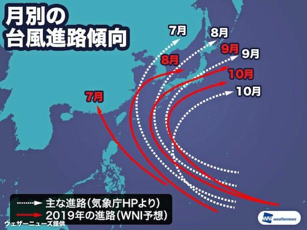 月別の台風進路傾向=ウェザーニューズ(WNI)提供