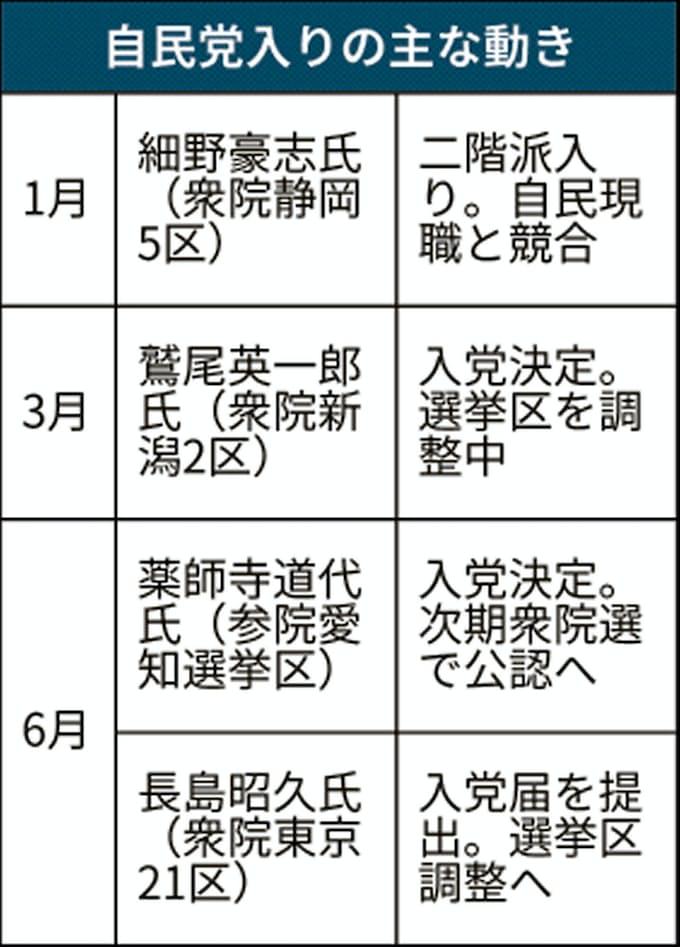 選挙 区 二階