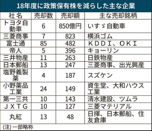 上場企業 政策保有株の削減一段と、富士通480億円超売却 :日本 ...