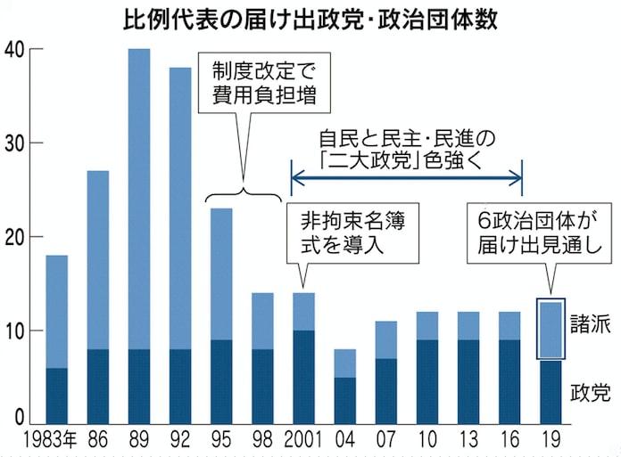 ワンイシュー」諸派、参院選比例に続々 浮動票狙う: 日本経済新聞