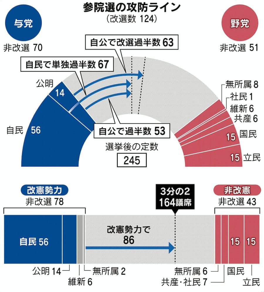 参議院 議員 選挙