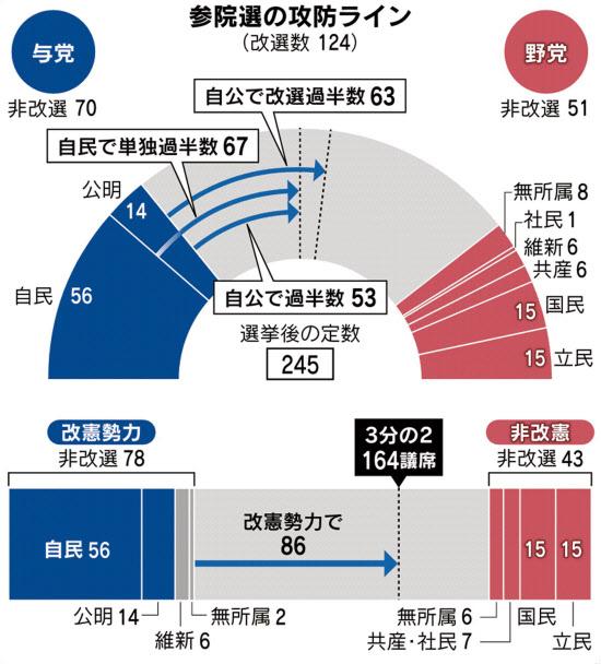 参院選公示 21日投開票、安倍政権の信任問う: 日本経済新聞