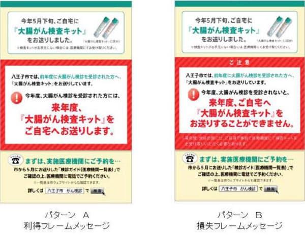 八王子市の試みでは損失を強調する文書(右)でがん検診の受診率が高くなった