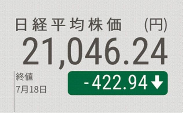 日経平均続落、終値422円安 下落幅は令和最大