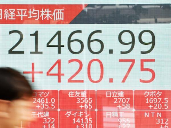 400円超上げ、2万1400円台で終えた日経平均株価(19日、東京都中央区)