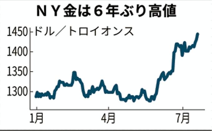 価格 ニューヨーク 金