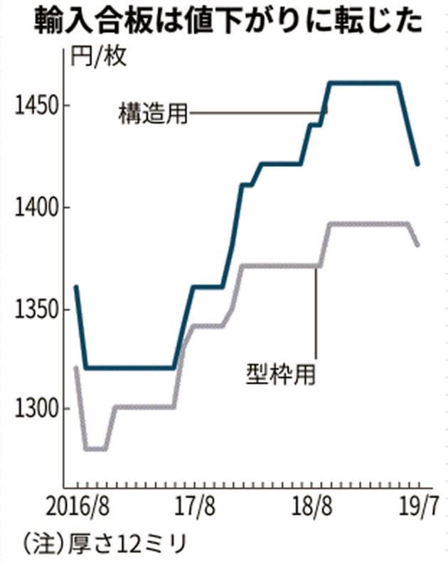 輸入合板値下がり、2年10カ月ぶり 建築着工減響く