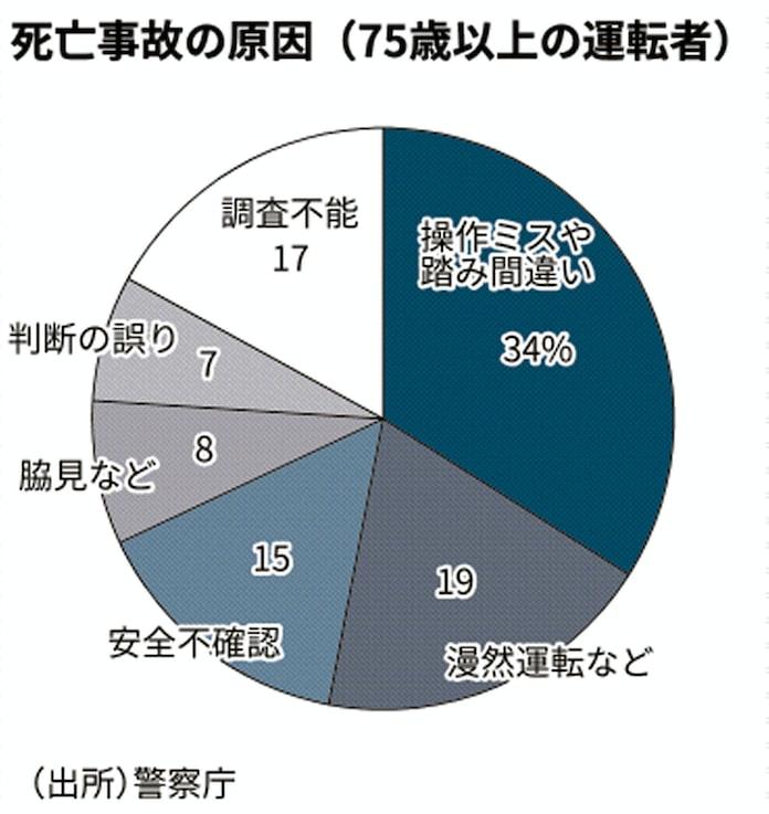 高齢運転者による死亡事故、3割が操作ミス原因: 日本経済新聞