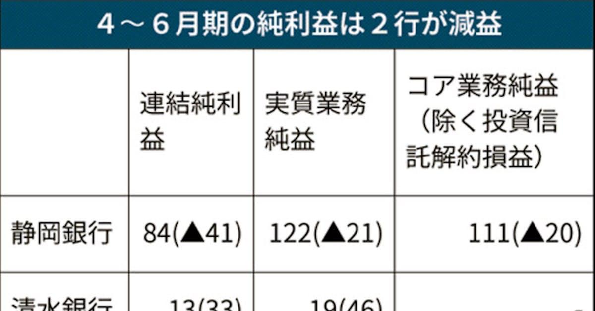 実質業務純益、静銀・静岡中央銀が減 19年4~6月期: 日本経済新聞