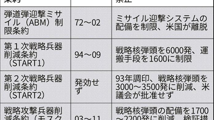 米ロ、中距離ミサイル開発加速 INF条約、2日失効: 日本経済新聞