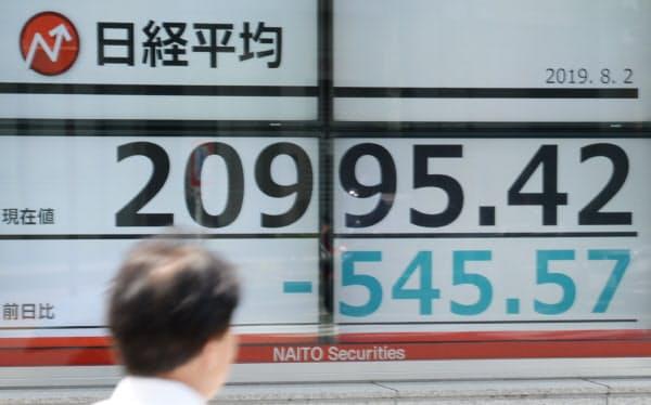 一時、2万1000円を割った日経平均株価(2日午後、東京都中央区)