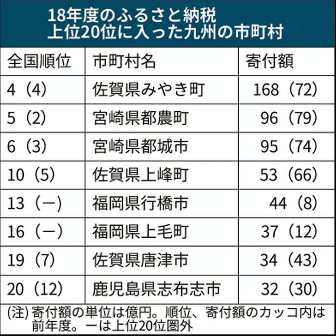 ふるさと納税額、トップ20に九州8市町: 日本経済新聞