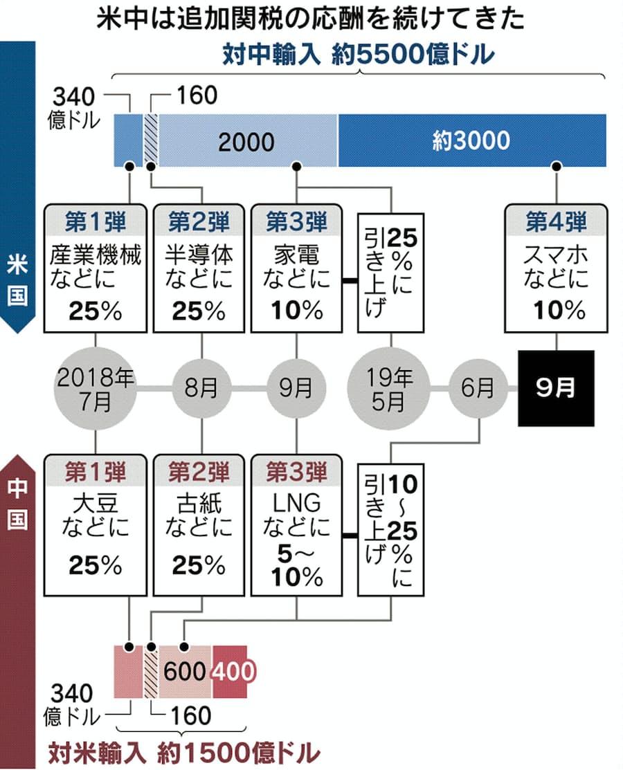 スムート・ホーリー関税法