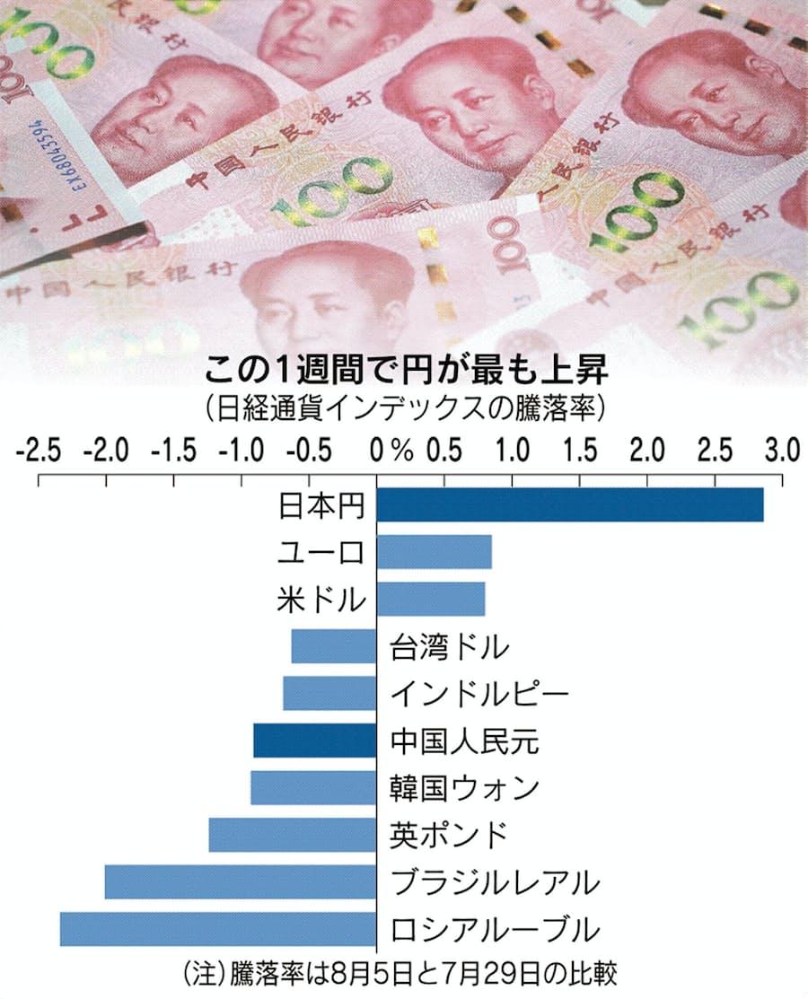 人民 日本 元 円