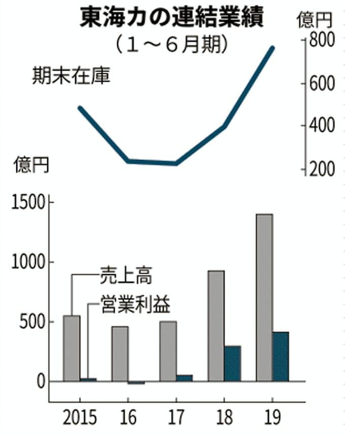 東海 カーボン 株価