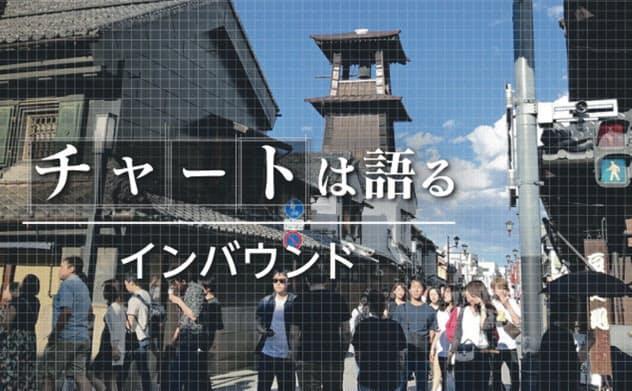 箱根も日帰り、宿泊増狙う南関東 山梨は爆買い健在