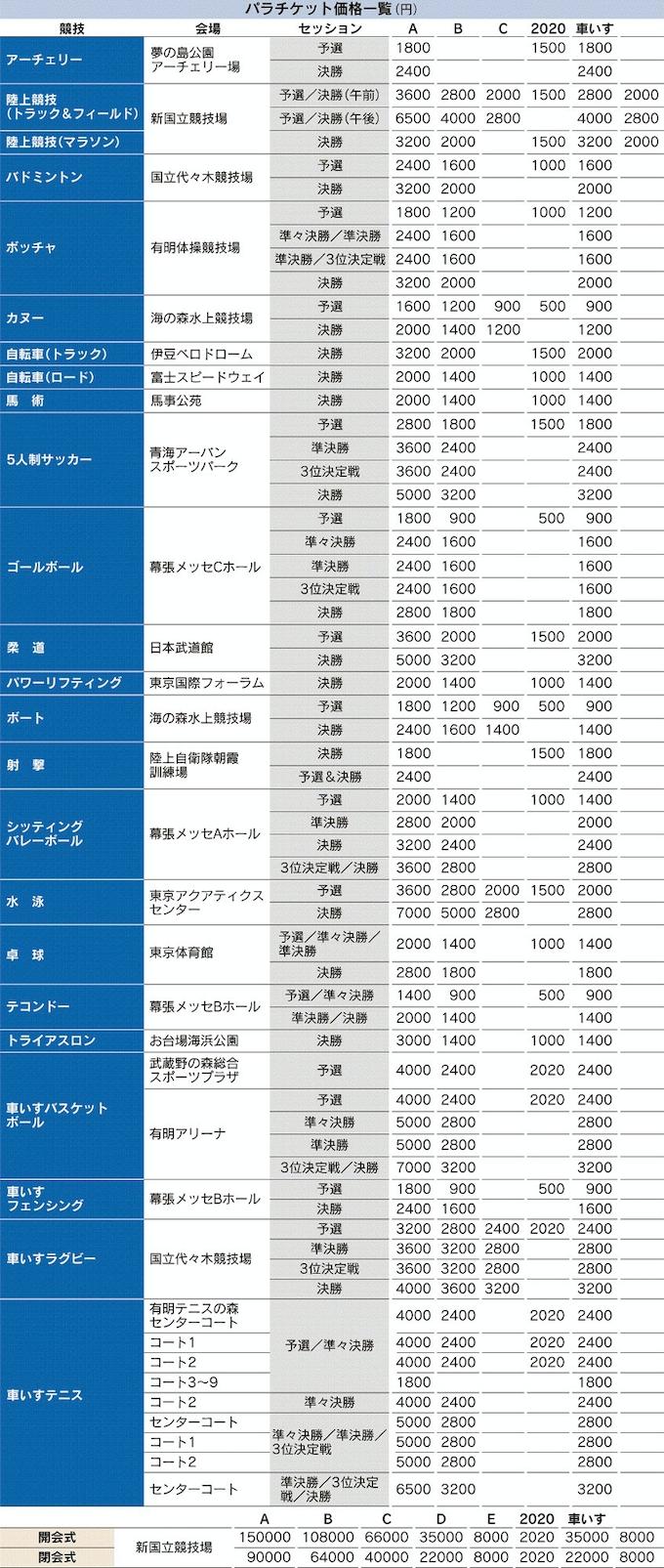 東京 パラリンピック チケット