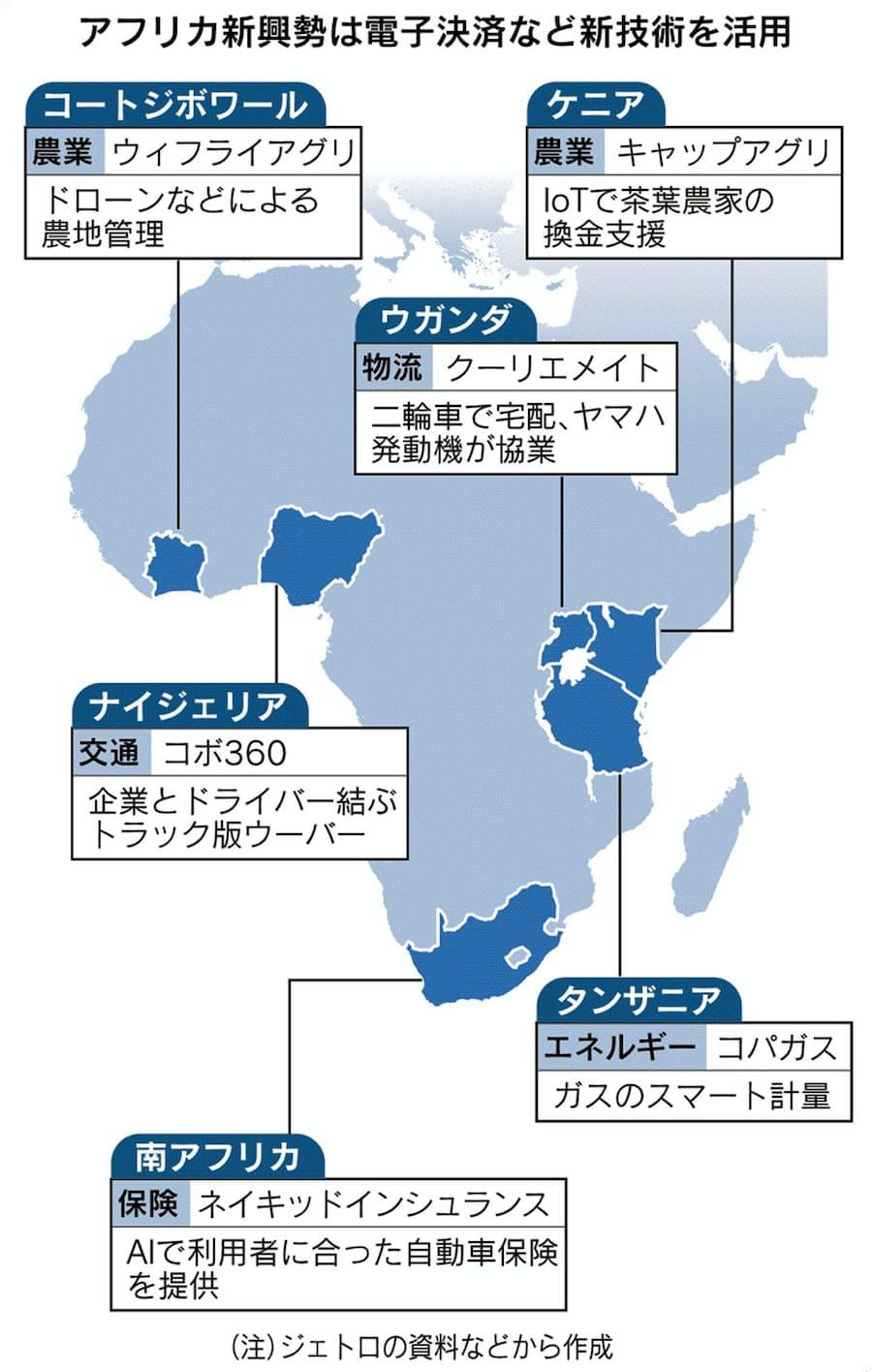 アフリカに起業熱 IoT農業やトラック版ウーバー: 日本経済新聞