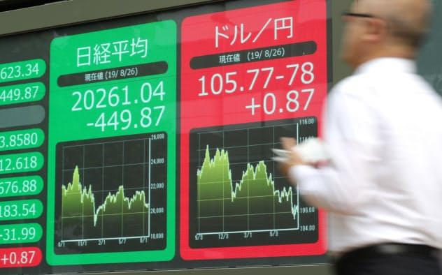 日本株、反転はいつ 積み上がる「売り残」の山