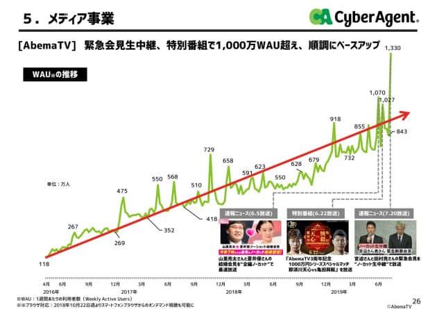 AbemaTVのユーザーは順調に増加中(サイバーエージェントの決算説明資料より)