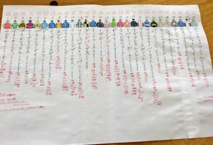 28頭分の馬名と服色を記した「塗り絵」も1枚の紙にびっしり