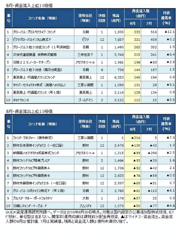 通信 株式 戦略 アジア 次 ファンド 世代 関連