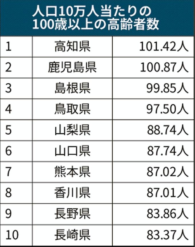 100歳以上7万人超え、49年連続増 トップは高知県: 日本経済新聞