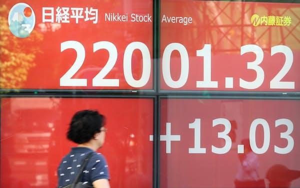 約5カ月ぶりに2万2000円台で取引を終えた日経平均株価(17日、東京都中央区)
