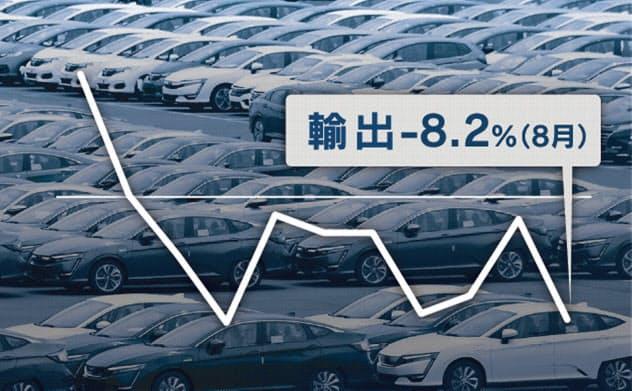 世界で需要縮小 8月輸出8.2%減、増税後の景気に影
