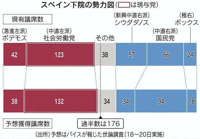 スペイン、財政・移民 溝深く 11月に再び総選挙へ: 日本経済新聞