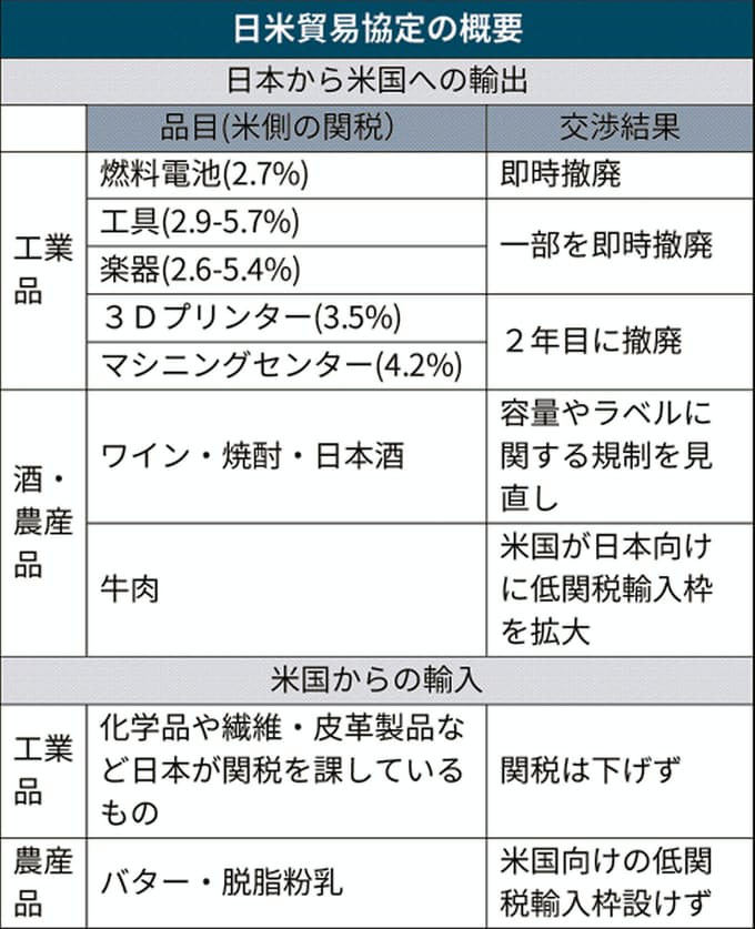 米、工作機械の関税撤廃 燃料電池やメガネも: 日本経済新聞