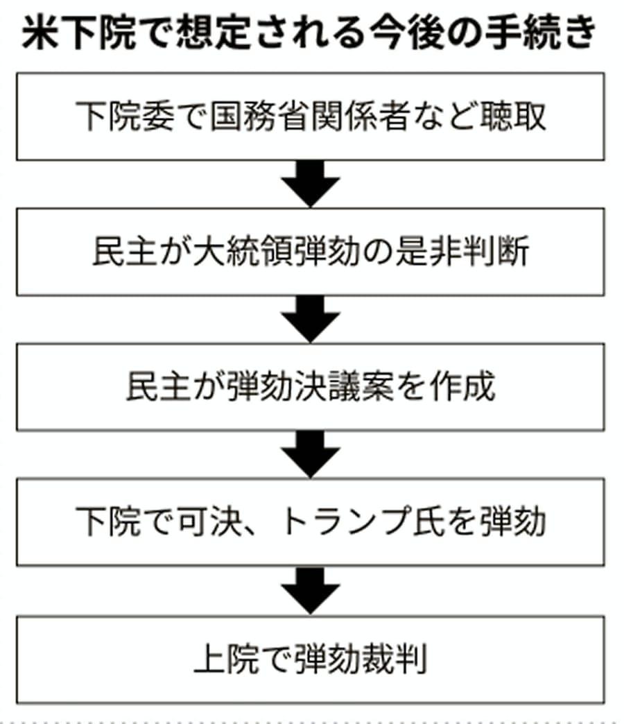 米共和上院トップ「下院がトランプ氏弾劾なら審理」: 日本経済新聞