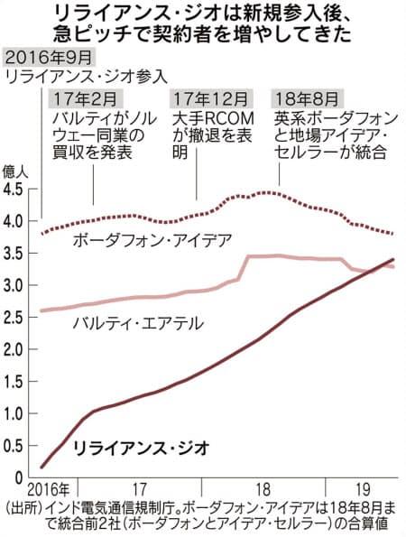 ジオの成長(日経記事)