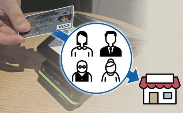 三井住友カード、購買動向を外販 カード決済を分析