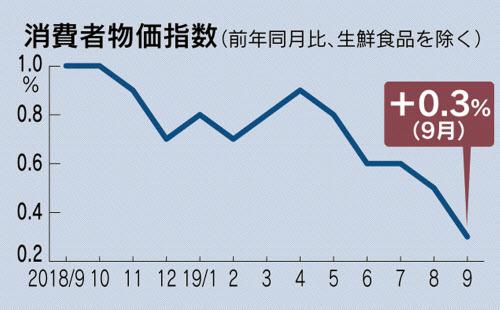 消費者物価、9月0.3%上昇 2年5カ月ぶり低水準: 日本経済新聞