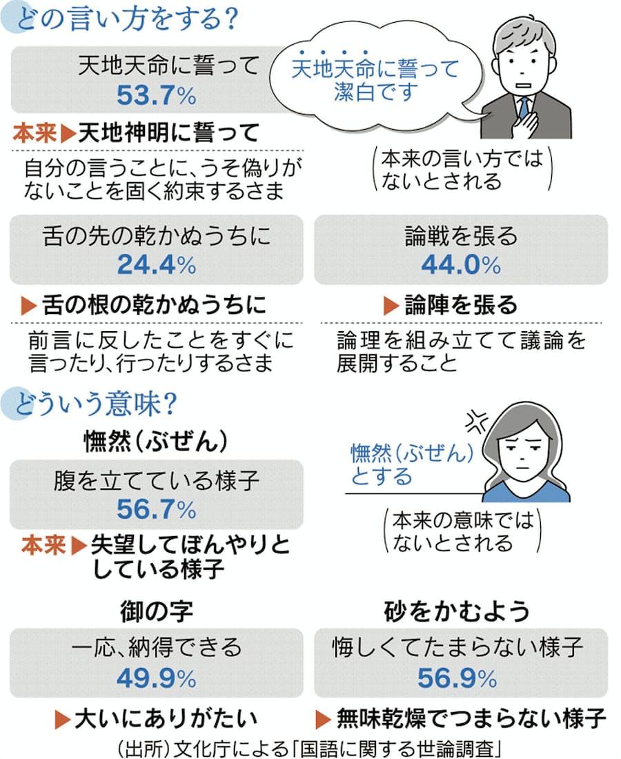 天地天命に誓う」「論戦を張る」浸透? 文化庁調査: 日本経済新聞
