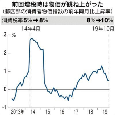 物価上昇、増税後も停滞 10月都区部: 日本経済新聞