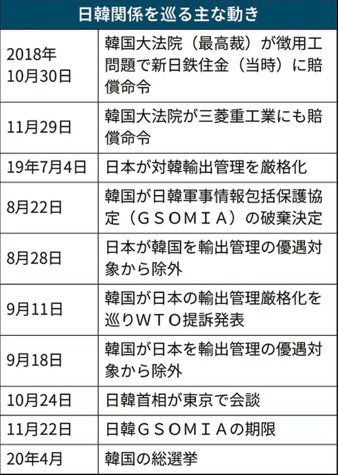 元徴用工判決から1年 解決みえず 資産現金化に強まる懸念: 日本経済新聞