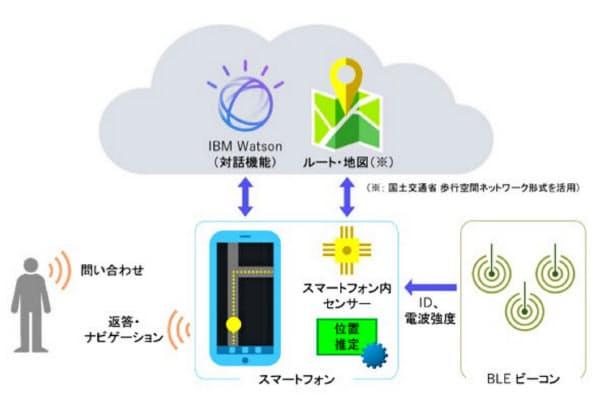 音声ナビゲーションシステムの概要(清水建設提供)