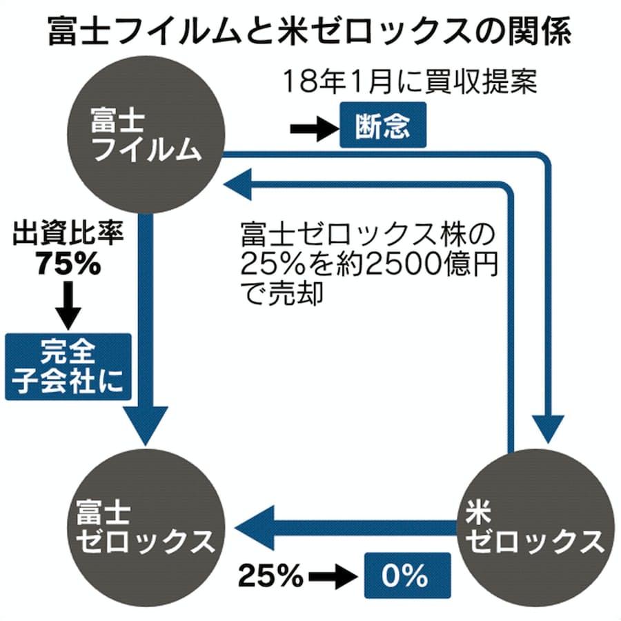 株価 富士 予想 フイルム