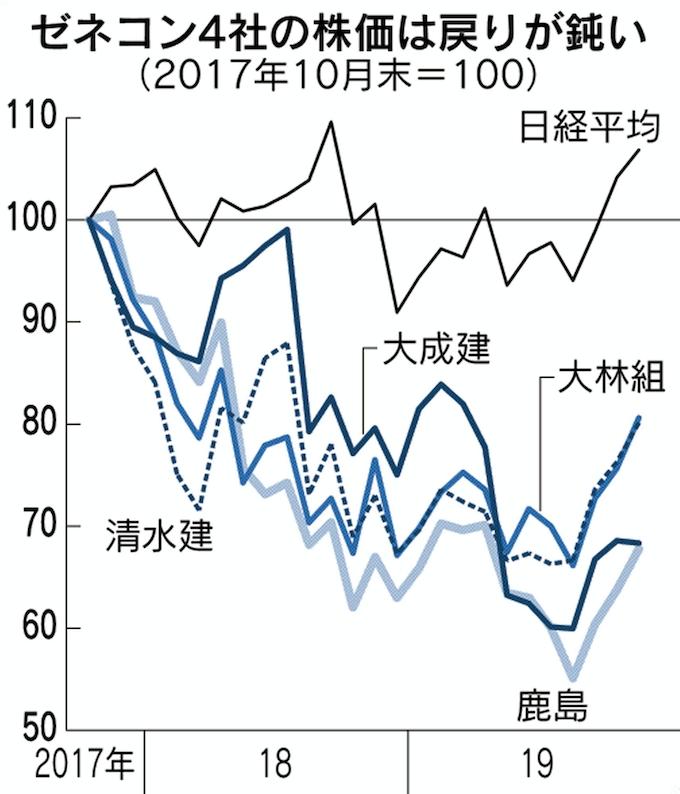 建設 株価 大成