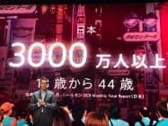 ユーチューブの日本の18〜44歳の利用者数は3000万人になった(13日、東京・墨田区)